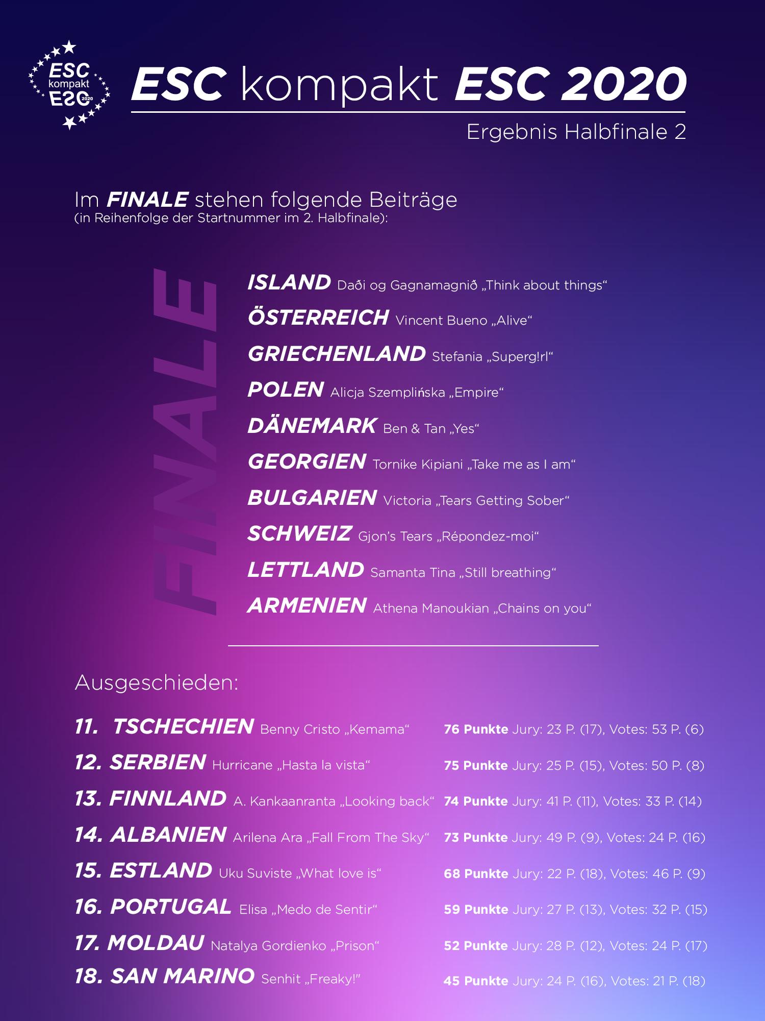 Ergebnis Polen Irland